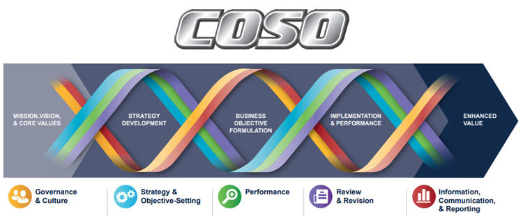 Yenilenen COSO Kurumsal Risk YönetimiÇerçevesi