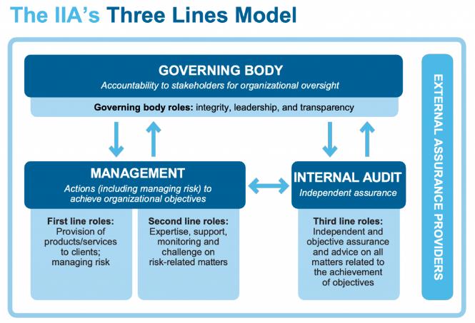 Üçlü Savunma Hattı Modelinde YapılanDeğişiklikler